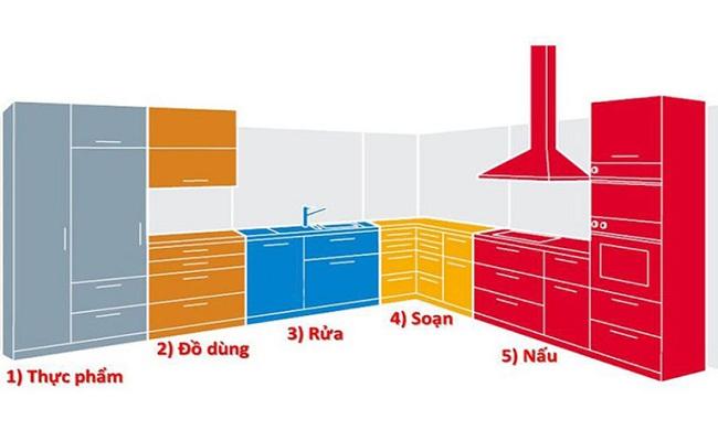 Cách bố trí các ngăn tủ bếp ngăn nắp, khoa học