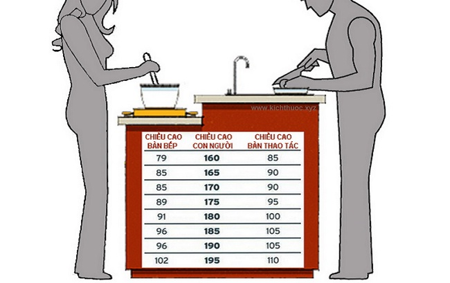 Tủ bếp dưới cao bao nhiêu?